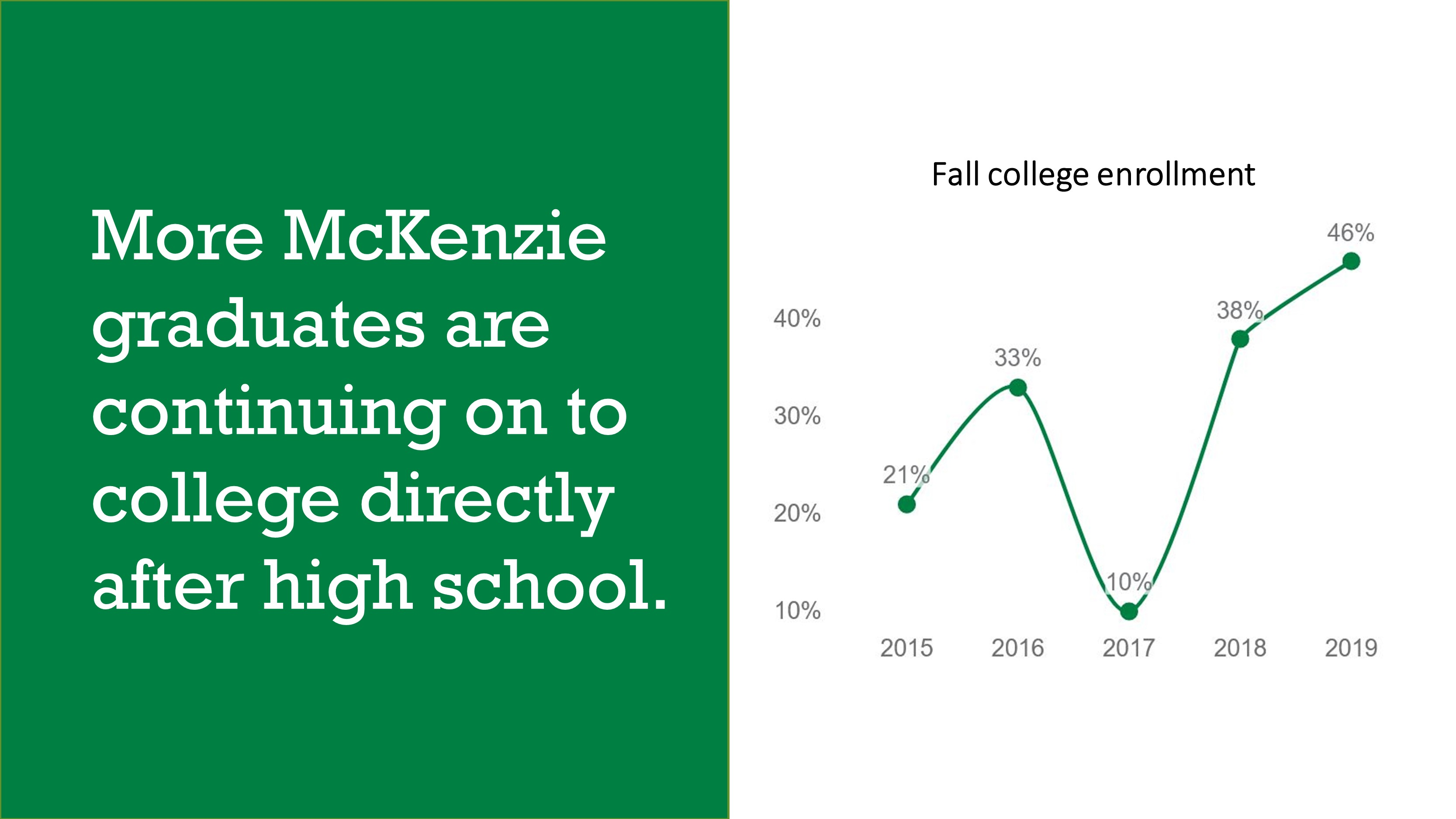Graph showing increase in college enrollment