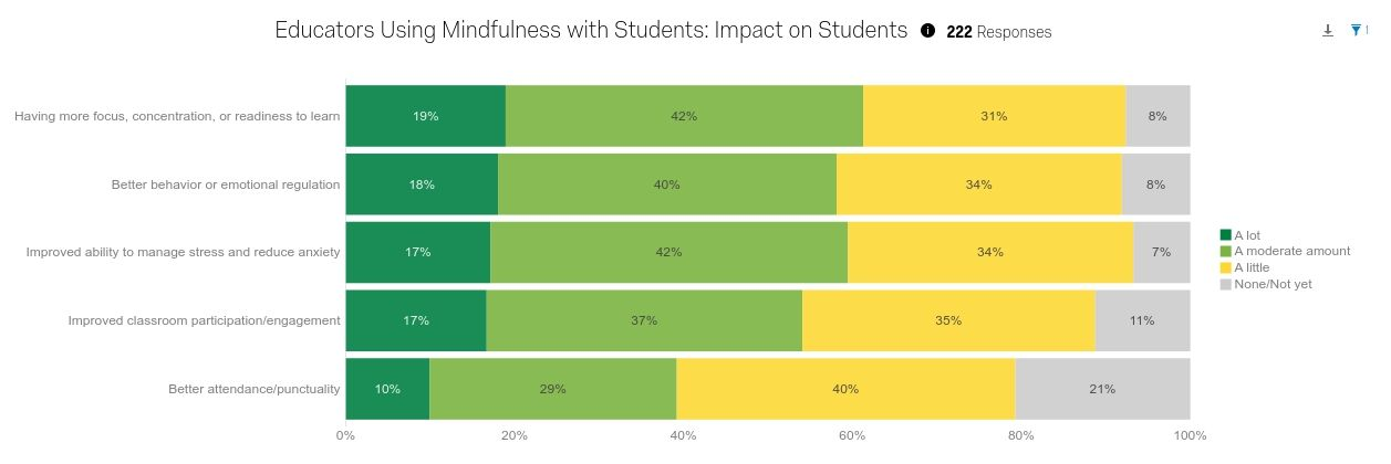 Impact of Mindfulness