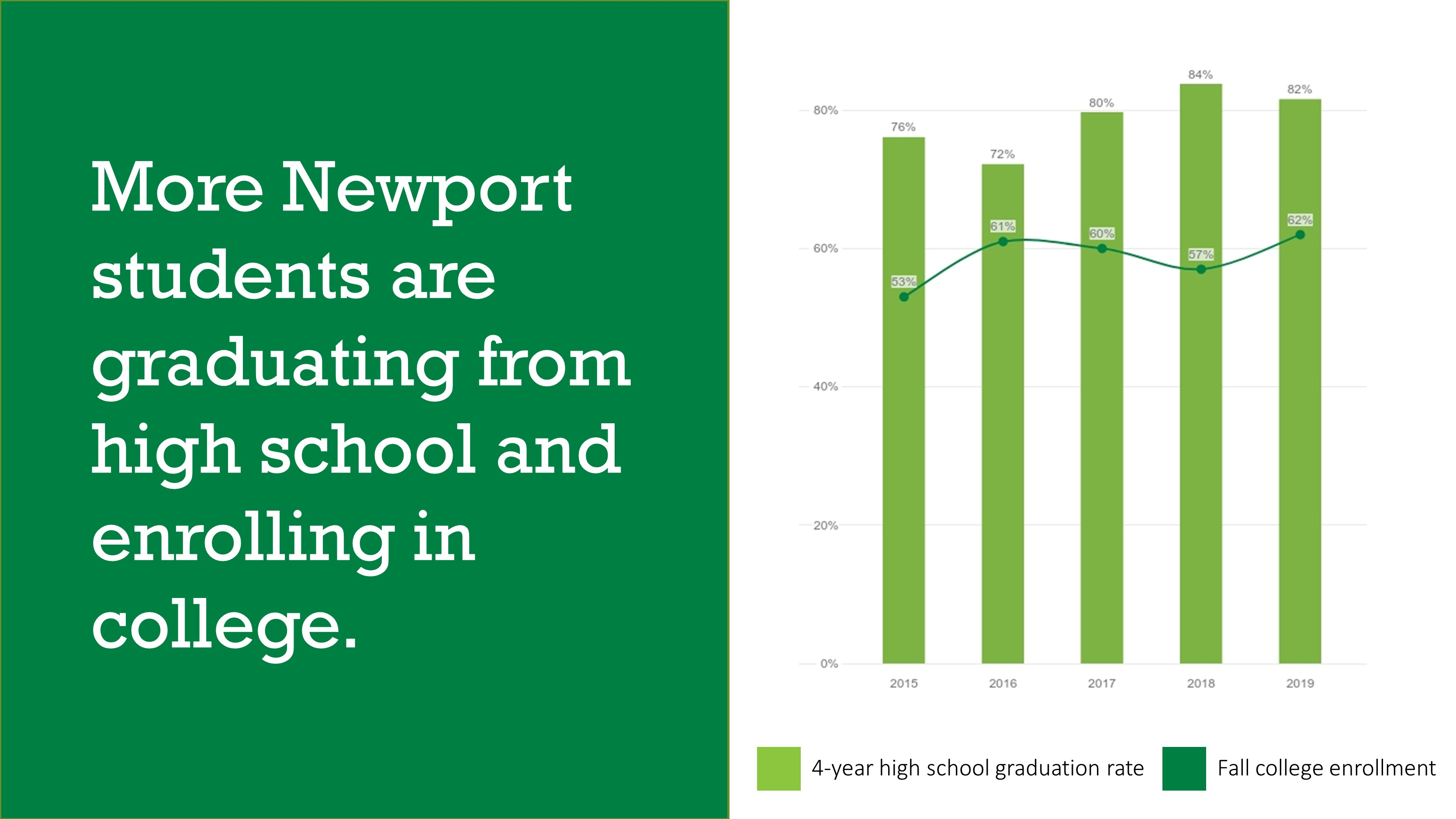 More Newport students are graduating high school and enrolling in college.