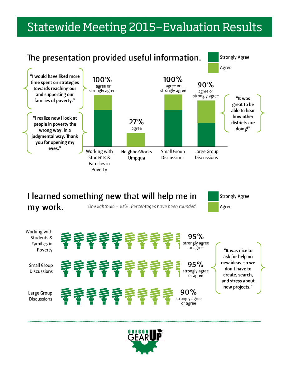 Statewide Meeting Evaluation Infographic