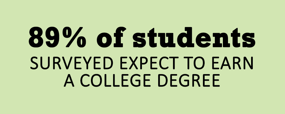 89% of students aspire to earn a degree